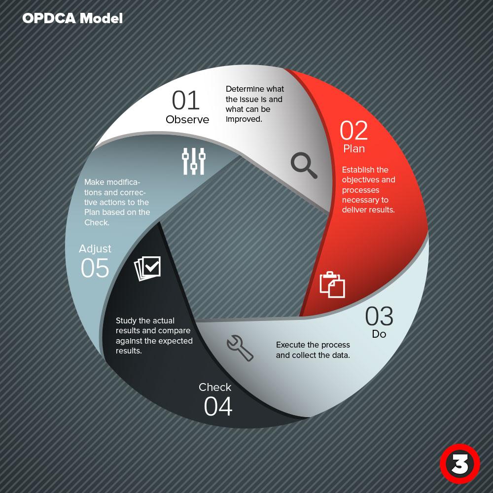 OPDCA Model