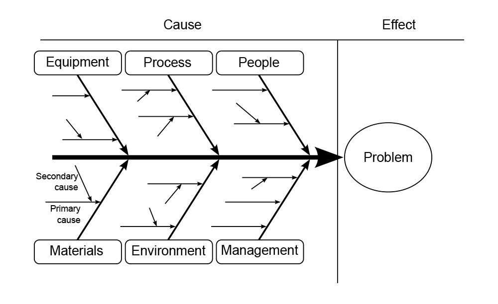 The kaizen approach to seo seo audit services raleigh walk west ishikawa fishbone diagram ccuart Gallery