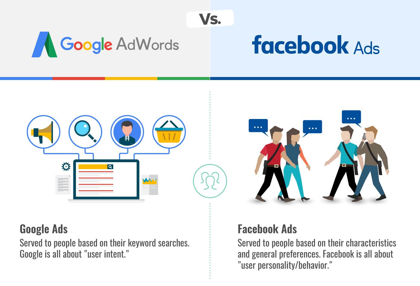 Walk West Blog Post Google Adwords vs Facebook Ads