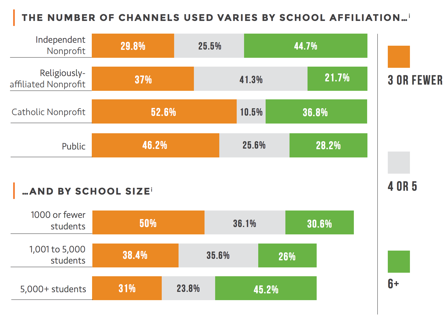 Education affiliations and channels to market to students
