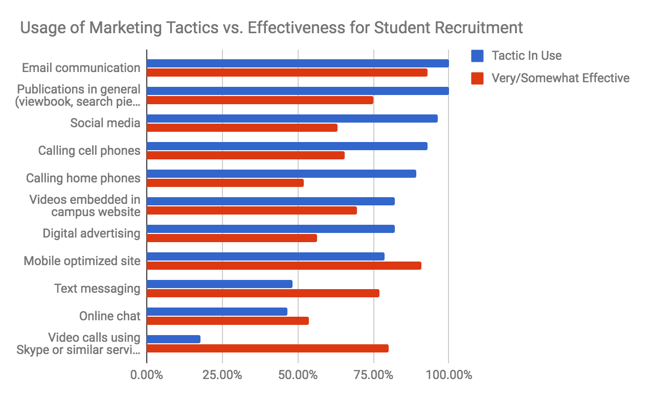 Marketing Tactics for Student Recruitment