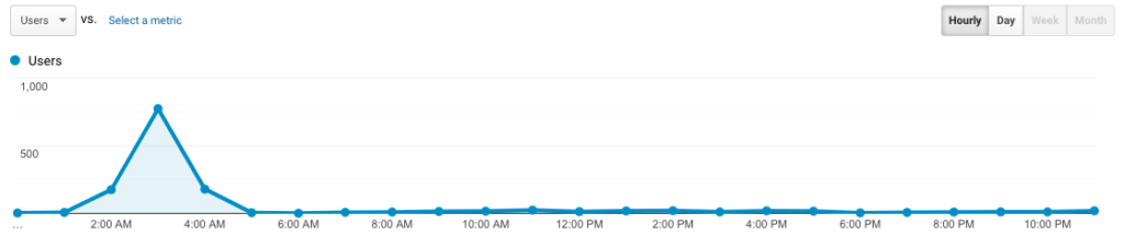 traffic graph with spam spike in the middle of the night from bot