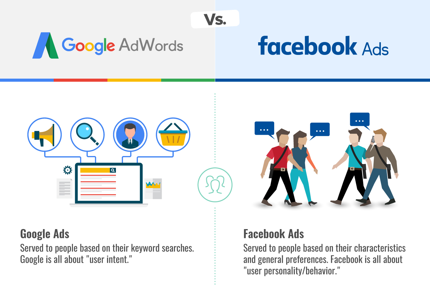 Google AdWords vs. Facebook Ads - Walk West