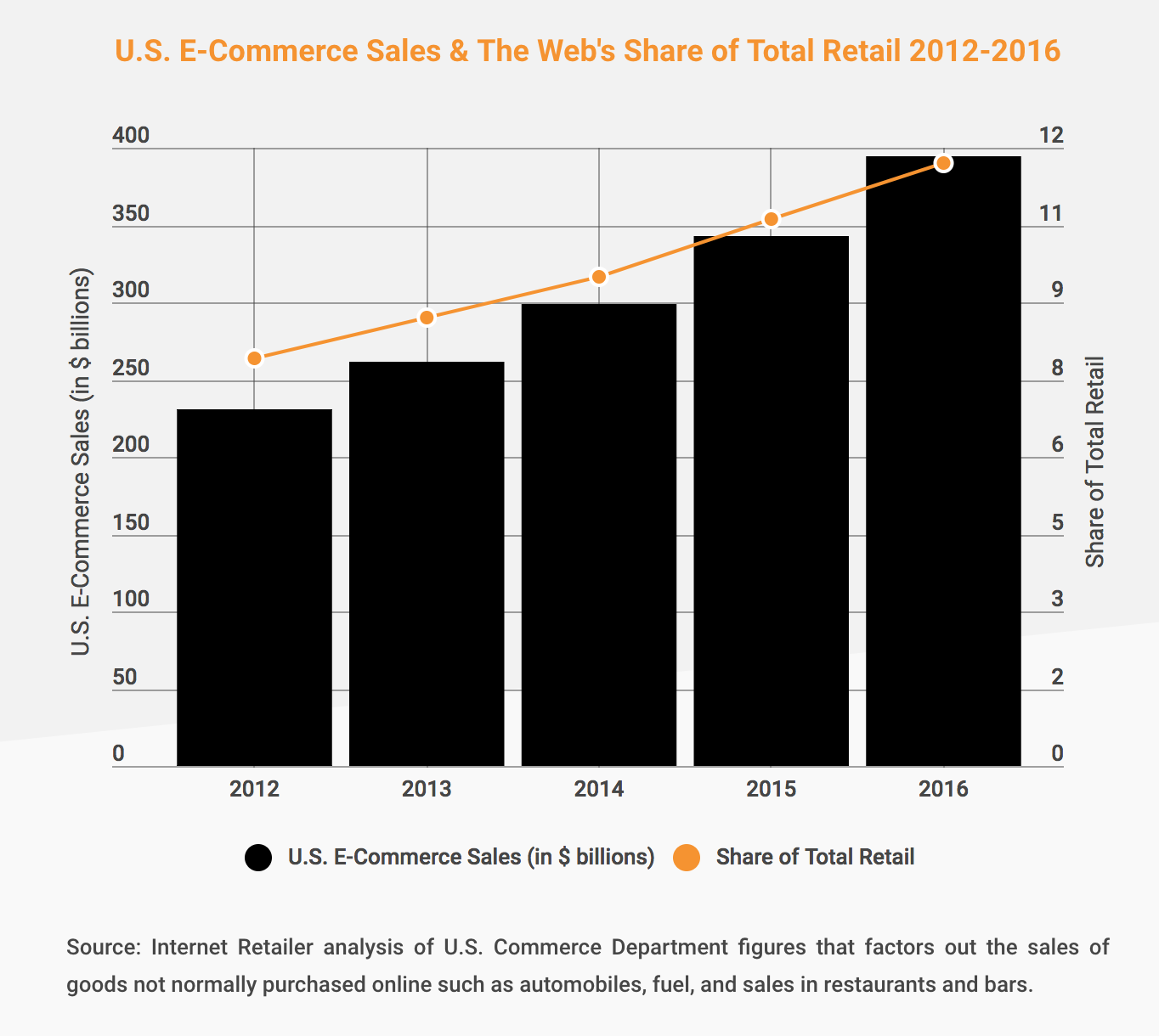 U.S. E-Commerce Sales Stat for Walk West Blog Post