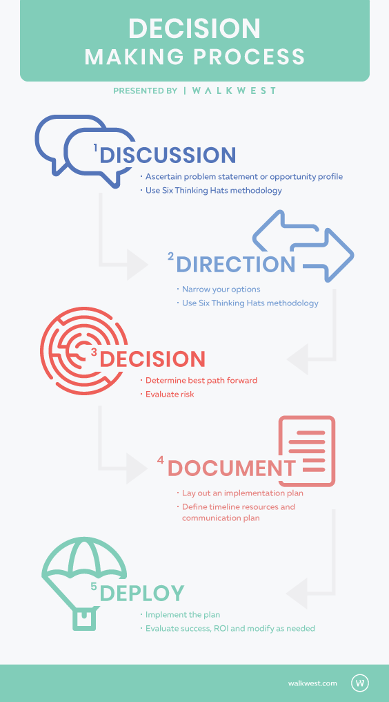 An infographic of the 5 Ds of Decision Making by Walk West