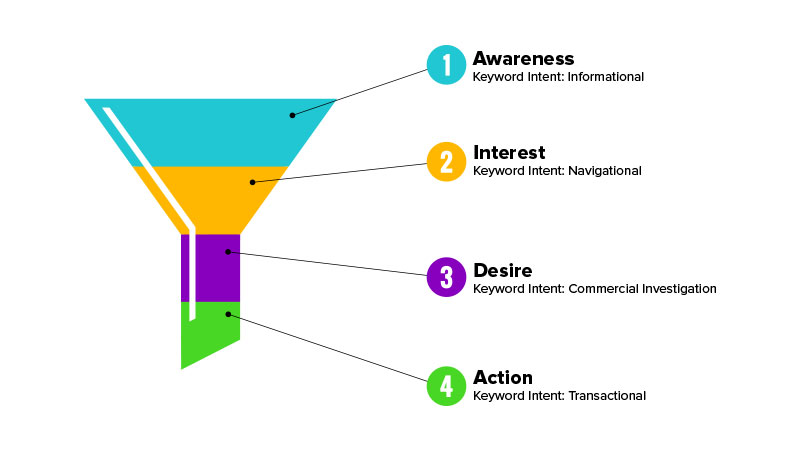 Keyword search can be broken down into 4 phases of intent. SEO Tips