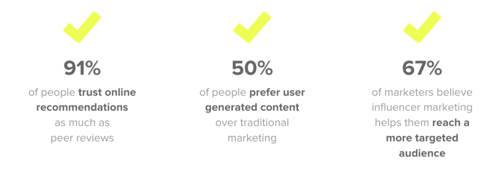 91% of people trust online recommendations as much as peer reviews. 50% of people prefer user generated content over traditional marketing. 67% of marketers believe influencer marketing helps them reach a more targeted audience.