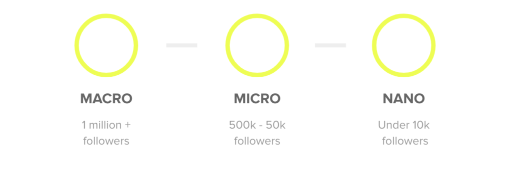 Illustration of macro, micro, and nano followers. Macro have 1 million+ followers, micro have 500k-50k followers, and nano have under 10k followers.